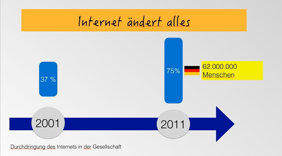Internet ändert alles