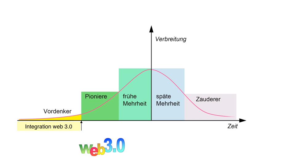 Innovationszyklus-Header